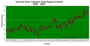 pemanasan-dan-data-suhu-global__33883f541