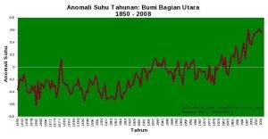 pemanasan-dan-data-suhu-global__b9a1c1e1