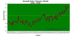 pemanasan-dan-data-suhu-global__m44462fac1
